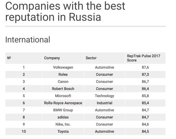 russia brands