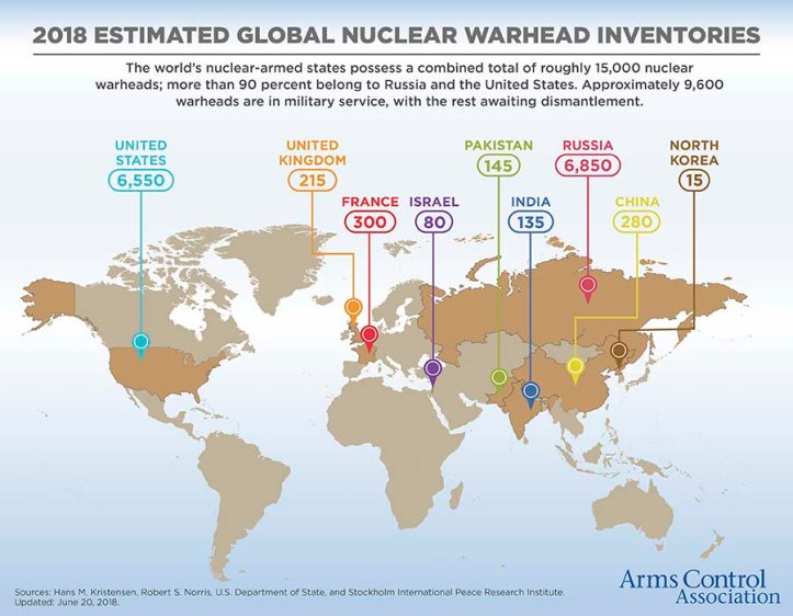 warheadsgraphic_current